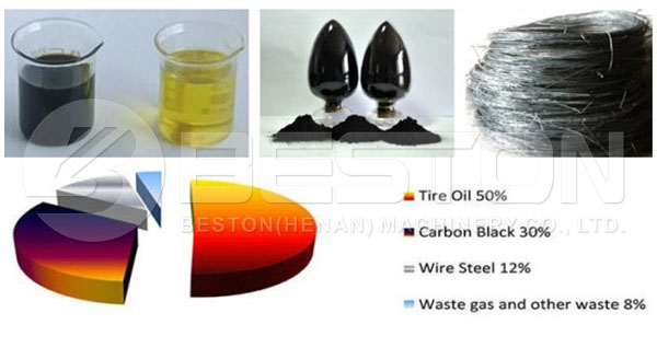 Various End Products of Tyre Pyrolysis Plant
